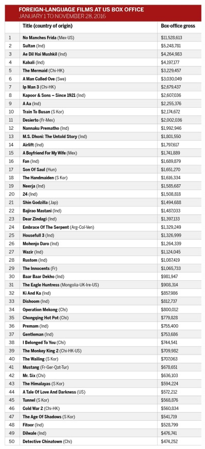 US box office foreign language