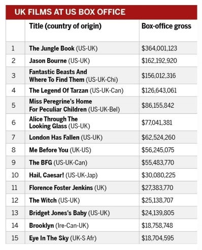 UK films at US box office